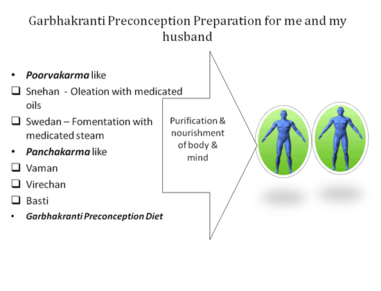 Garbhakranti preconception preparation of body